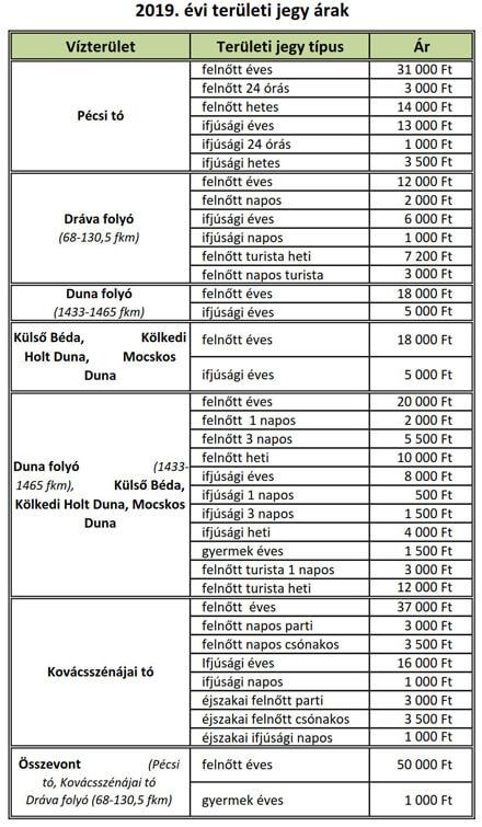 Horgász területi jegyek árak Baranya-megye